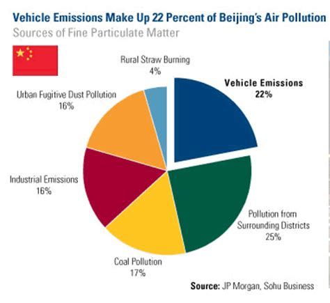 Research paper on pollution in china 2017